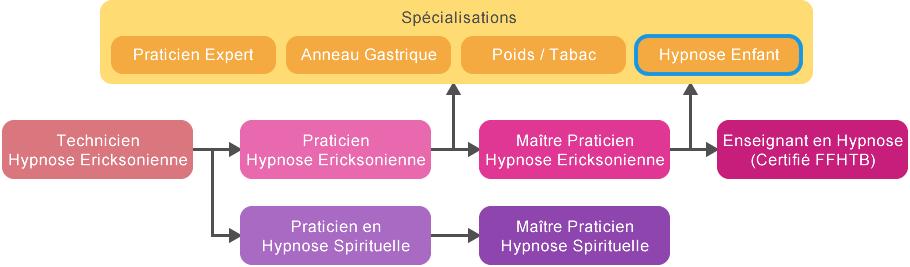 schema Formation hypnose enfants