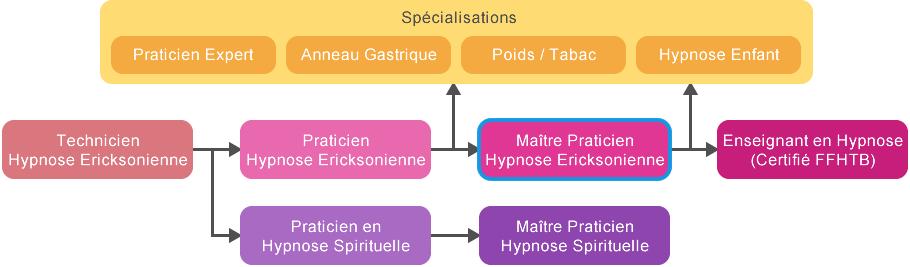 Maitre Praticien Hypnose