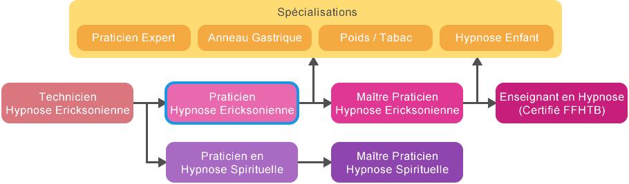 diplome Praticien Hypnose Ericksonienne